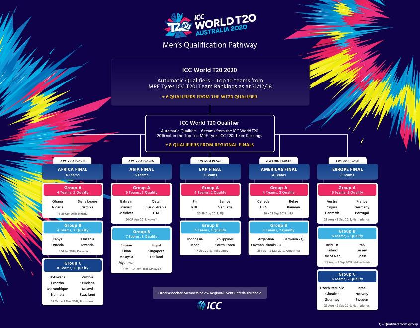 ICC T20 World Cup 2020 Schedule, Live Streaming & Live TV Channels Telecast List