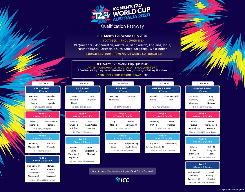 PDF] ICC T20 World Cup 2021 Schedule Download, Time Table & Fixture