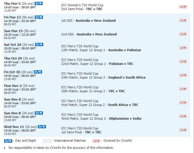 Sydney Cricket Stadium – Venue of T20 World Cup 2020 Fixtures